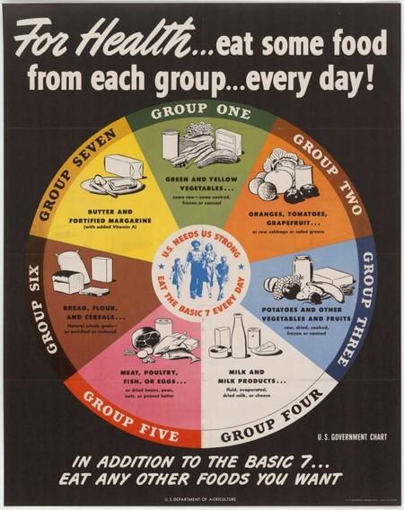 Usda Basic 7 Food Groups 624x788