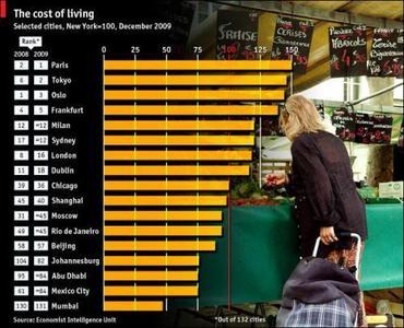 Las ciudades más caras del mundo 2010