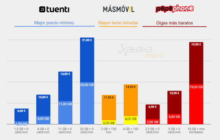 Mejor Tarifa Movil Tuenti Vs Pepephone Vs Masmovil