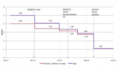 La bajada del precio de interconexión móvil se adelanta seis meses tras el acuerdo entre la CMT y Bruselas