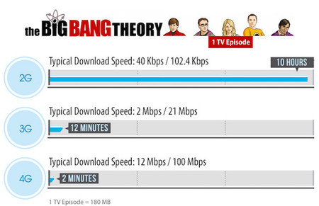 4G big bang theory