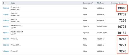 Iphone 13 Pro Max Geekbench Analisis Applesfera