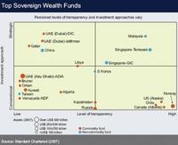 El FMI nos analiza los SWF