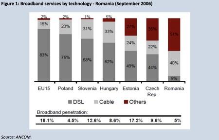 Conexiones a internet en Rumania en 2016