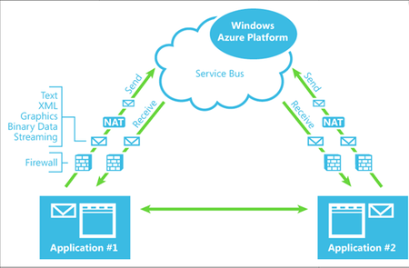 Windows Azure Platform AppFabric. Colas en el service Bus.