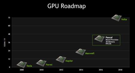 NVIDIA Pascal: 1 TB/s y hasta 32 Gb de RAM para intentar reinar entre las tarjetas gráficas