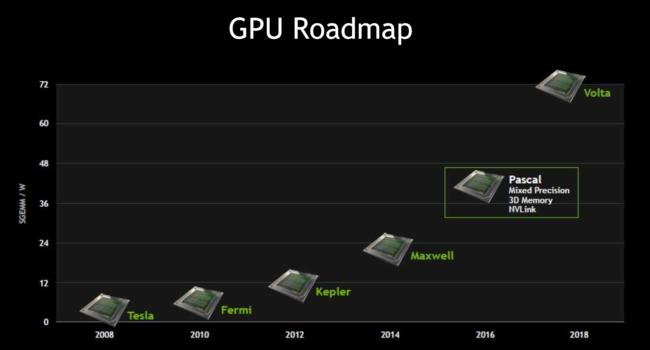 Gpu Pascal Roadmap