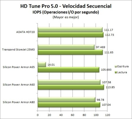 Hdtunepro Secuencial