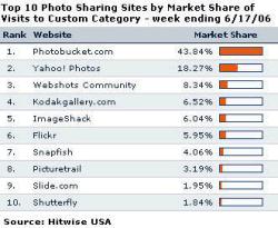 ¿Cual es el sistema de alojamiento de fotos más usado?