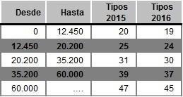 tramos_2015_fin.jpg