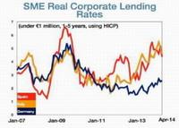 Pese a las tasas del cero por ciento del BCE las empresas del sur de Europa pagan intereses récord