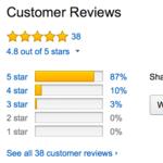 Alguien ha analizado el negocio de las reseñas falsas en Amazon. Tienen mucho mayor impacto del que pensamos