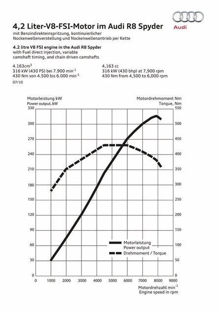 Graficas del motor V8 4.2 FSI del Audi R8 Spyder