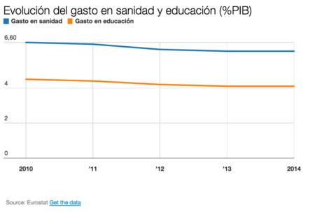 Sanidad Y Educacion