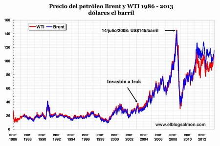 Precio del petróleo 1986-2013