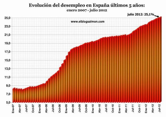 Desempleo en España a Agosto 2012
