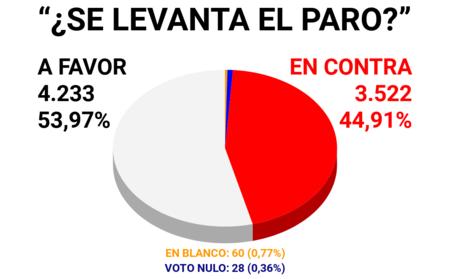 Votacion Taxistas Madrid