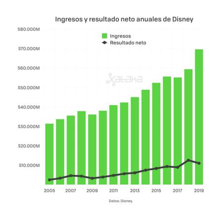 Evolución de los ingresos y resultado neto de Disney por año desde 2005 hasta 2019.
