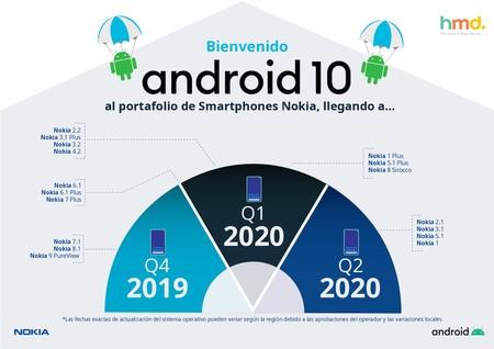 Nokia Smartphones Actualizacion Android 10 Mexico