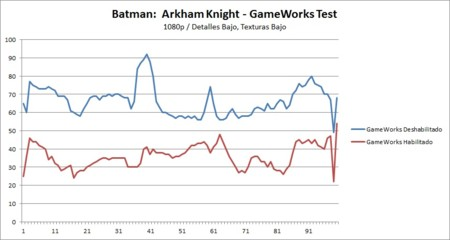 Batmanak Bajo 1080p Gameworkstest Patch Gtx960