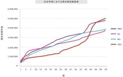 Los récords de la Nintendo 3DS: imagen de la semana