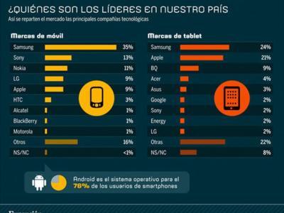 La imagen de la semana: por cada HTC hay tres LG, cuatro Xperia y doce Galaxy en España