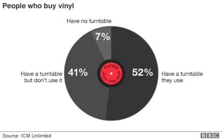 89212649 People Who Buy Vinyl 624pie