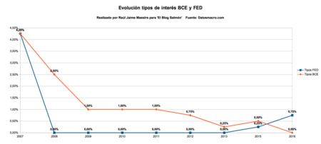evolucion tipos de interes BCE y FED