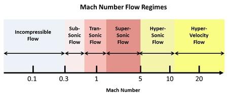 Numero Mach