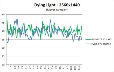 Benchmark Dyinglight 2k