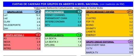 Lista cadenas audiencias agosto 2012