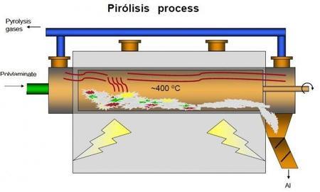 mecanismo pirolisis
