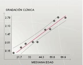 Grafica D
