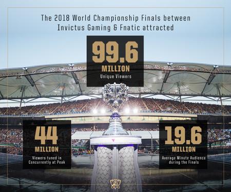 worlds 2018 league of legends datos cifras