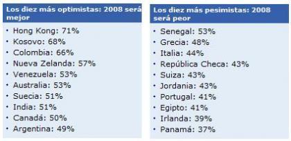 Los países más optimistas y pesimistas