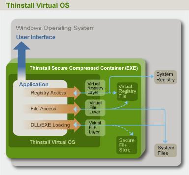 Thinstall, haciendo portables las aplicaciones