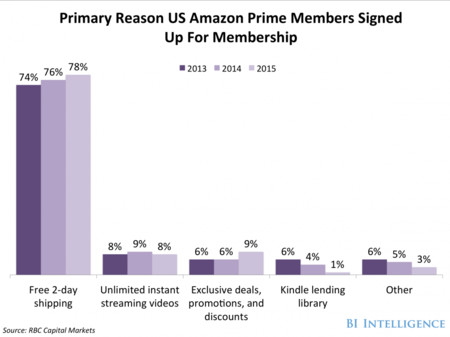 Free Delivery Seems To Be The Biggest Draw For Prime Nearly 80 Of Prime Members Signed Up Because Of Its Free Two Day Shipping Service