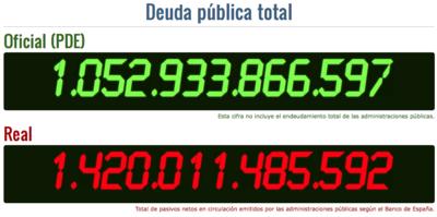 ¿Cuánto crece la deuda pública española mientras tú lees este post?