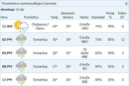 El tiempo para el domingo (Clima MSN)