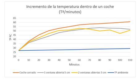temperatura-coche