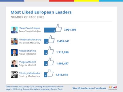 Solo un 13% de los gobiernos de la ONU no está en Facebook