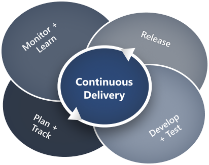 Continuous Delivery Infographic 1x