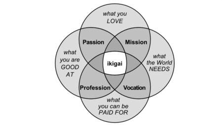 Ikigai En Optimized Png