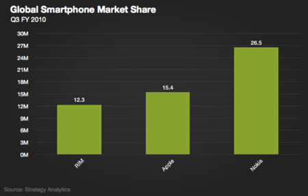 Apple pasa a ser el segundo fabricante de Smartphones, aunque RIM no esté de acuerdo