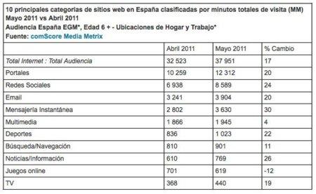 el-tiempo-en-la-red-crece-en-espana-un-17-en-mayo-influido-por-los-acontecimientos-nacionales-e-internacionales-comscore-inc-3.jpg