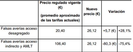 Importes de las penalizaciones por falsas averías