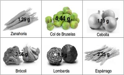 Solución a la adivinanza: la hortaliza con más proteínas es la col de Bruselas