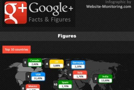 Google+ y sus usuarios en cifras, la infografía de la semana