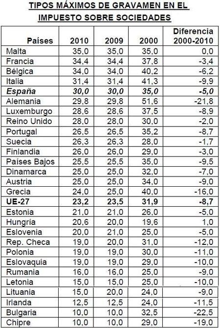 Impuestos sobre sociedades en España siguen altos