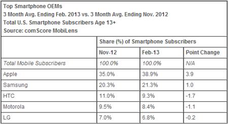 Cuota de smartphones en EE.UU.